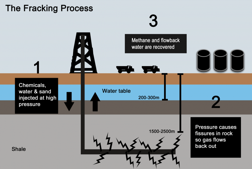 Back To Fracking Bill S Views On Most Everything